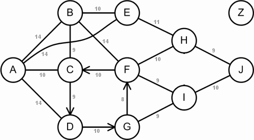 Graph of interconnected nodes